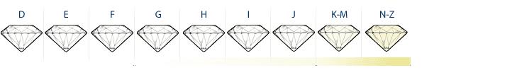diamant-kleur